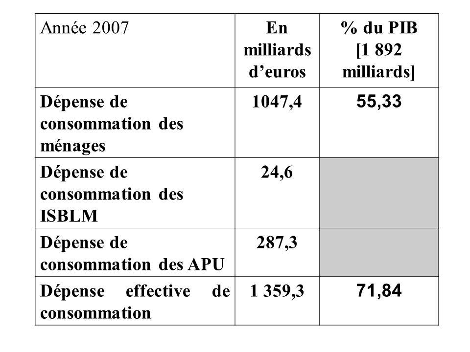 Année 2007En milliards d'euros. % du PIB. [1 892 milliards] Dépense de consommation des ménages. 1047,4.